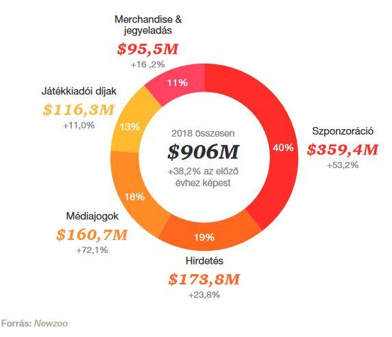 e-sport  Hogy lett milliárdos üzlet a videójátékozásból   76bf1e8b17