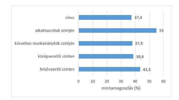 Mennyire jelentett problémát az Ön cégének a megfelelő munkaerő biztosítása az elmúlt évben a következő szinteken? Forrás: BGE Budapest LAB Családi Vállalkozás Kutatási Program